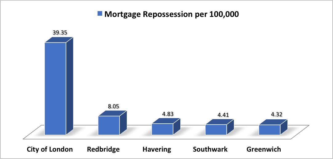 London Repossessed Property Rates By Area